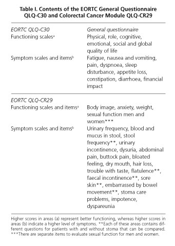 colorectal cancer quality of life and symptoms