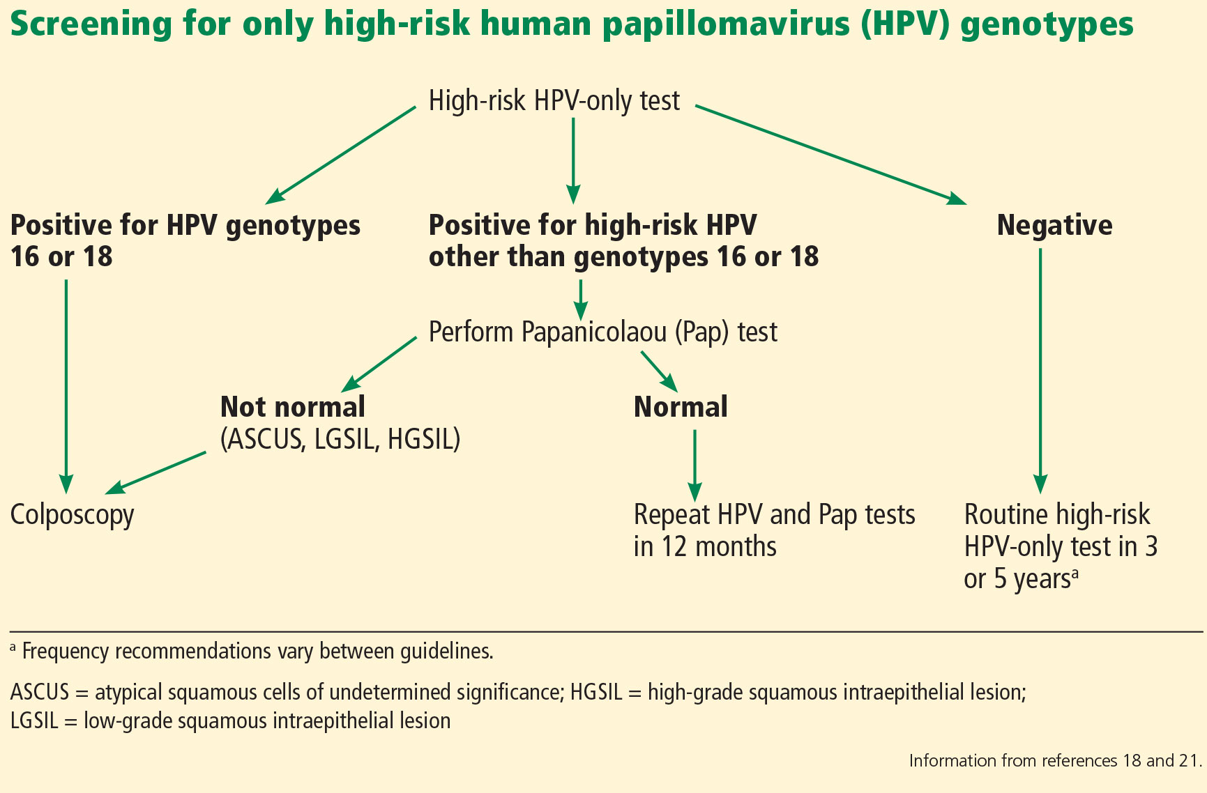 hpv high risk non 16 18 detected)