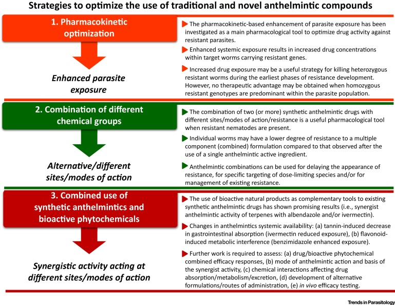 anthelmintic definition with example cancer or abdominal pain