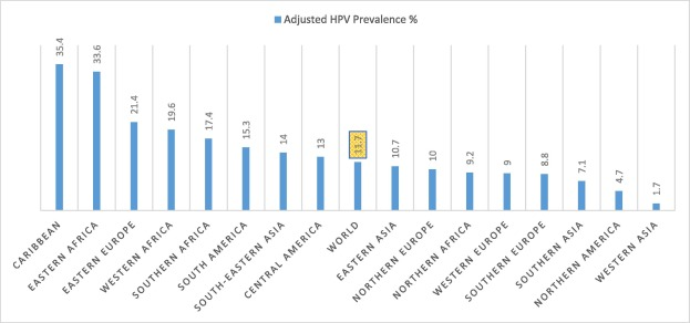 hpv meaning in arabic)